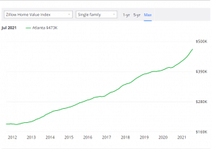 Graph courtesy of Zillow.com showing the upward trend of single-family home prices in the metro Atlanta due to the current market and housing inferno.