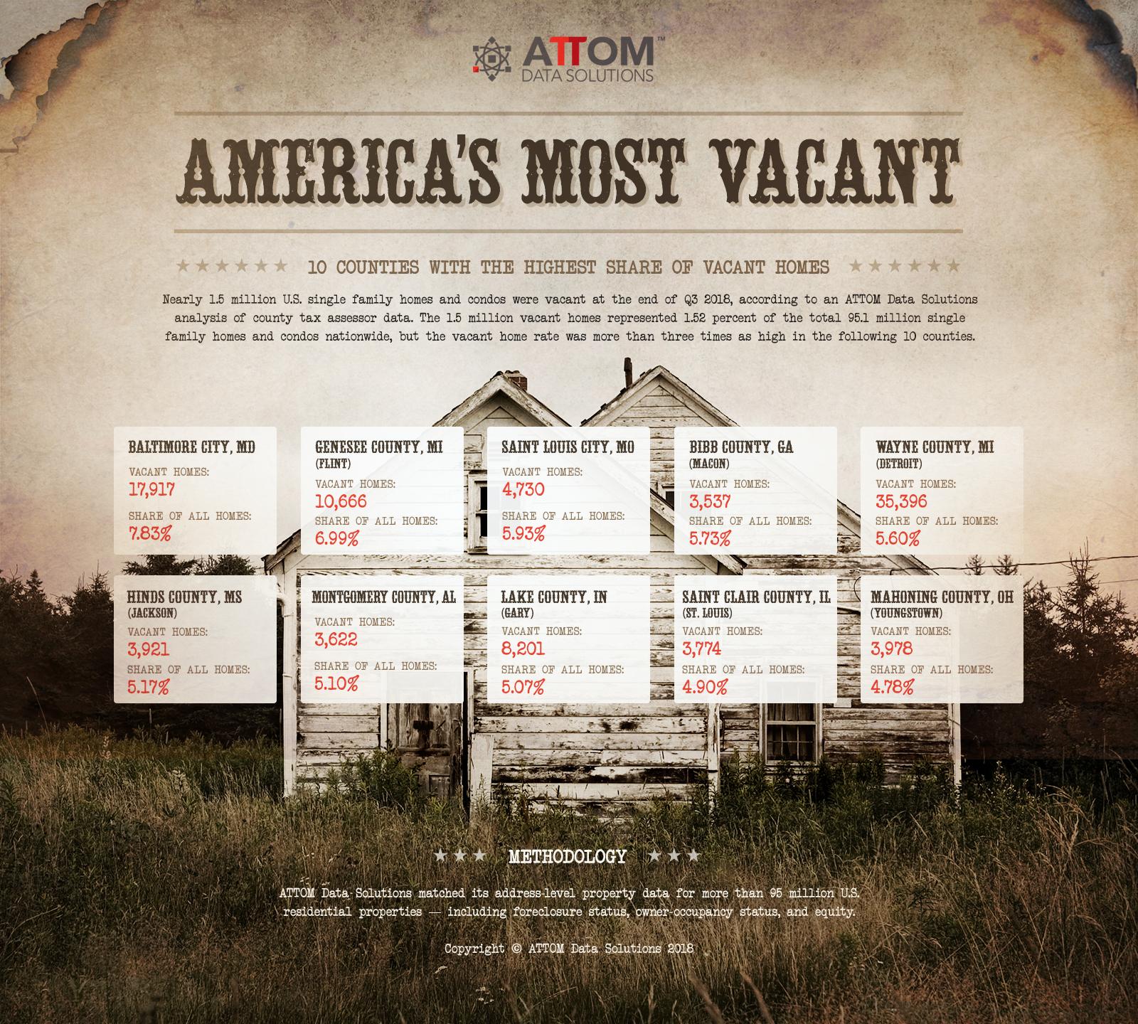 Ten Most Vacant Counties