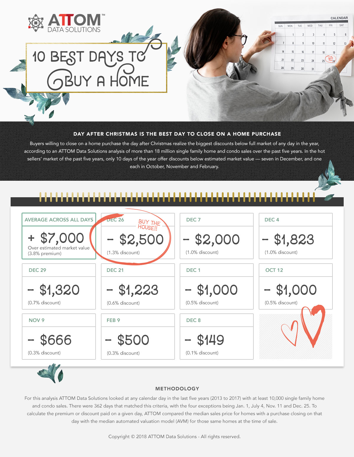 Best Day to Buy a New Home is Dec 26 Infographic