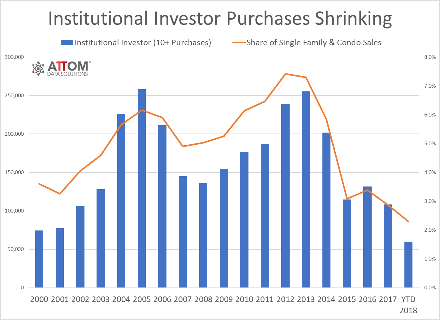 Institutional Investor Purchases marketshare