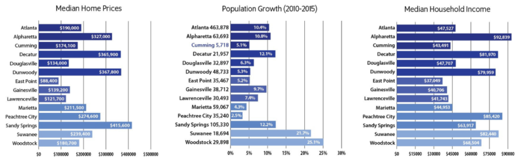 Metro-Atlanta-cities-comparison graph