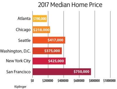 cost of living comparison - home prices