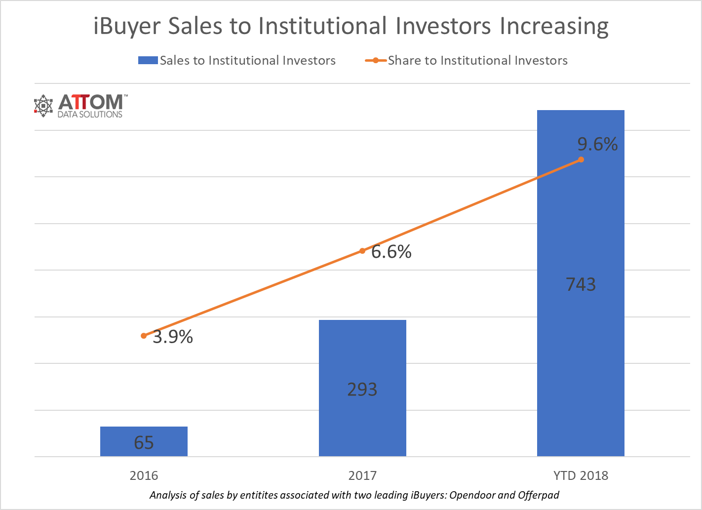 Institutional Investor Purchases with iBuyers