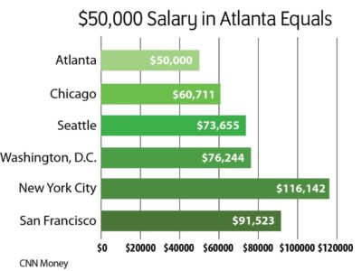 Atlanta salary compared with other cities