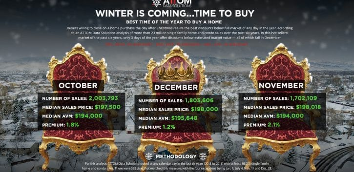 Time to Buy Infographic