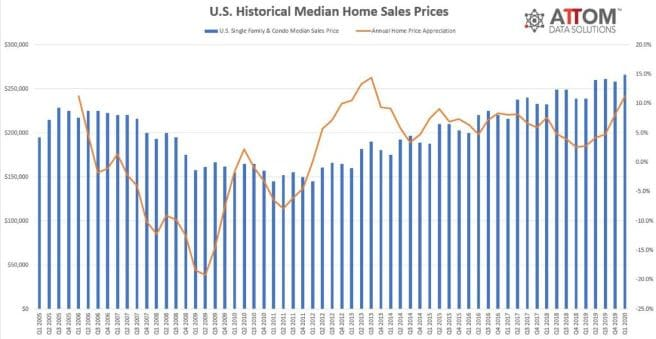 ATTOM Data Solutions Home Sales Trend