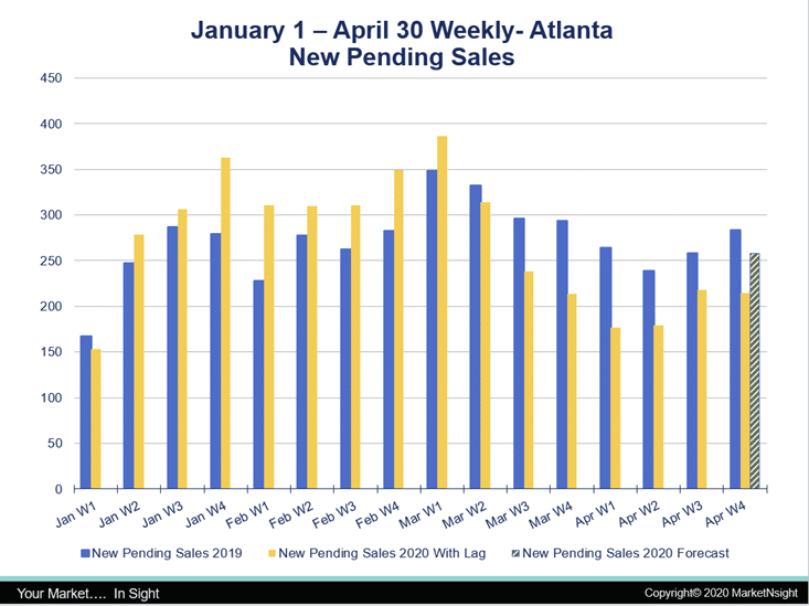 MarketNsight Announces Atlanta April New Pending Sales on Par with 2019