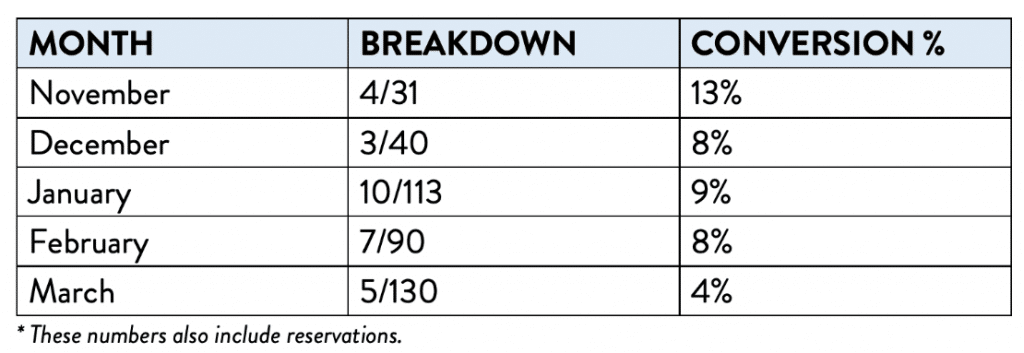 NterNow Collected Sales from Leads Breakdown and Conversion Ratio