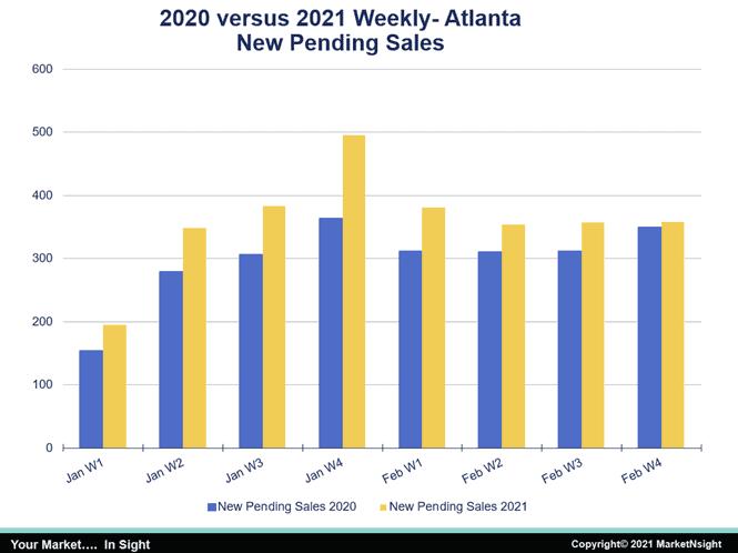2020 versus 2021 weekly atlanta housing new pending sales
