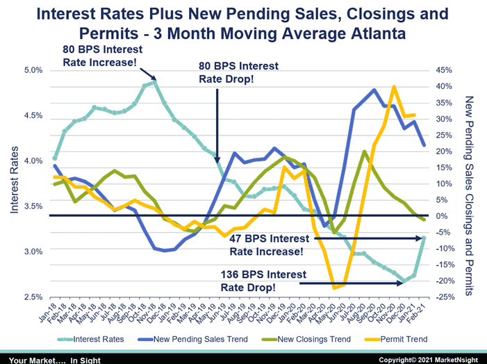 graph showing atlanta housing Interest Rates Plus New Pending Sales-Closings-Permits