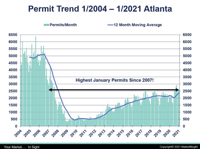 graph showing atlanta housing Permit Trend Atl 2004-2021