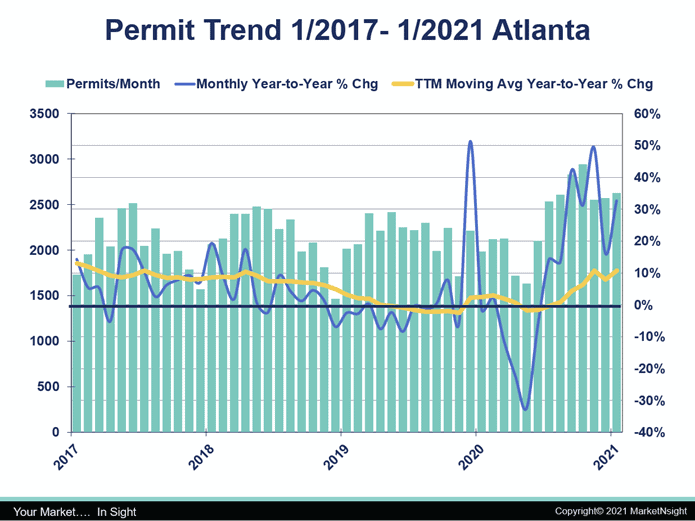 graph showing atlanta housing Permit Trend Atl 2017-2021