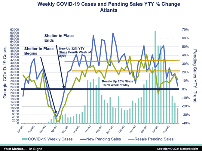 graph comparing weekly covid-19 cases and pending sales YTY atlanta housing
