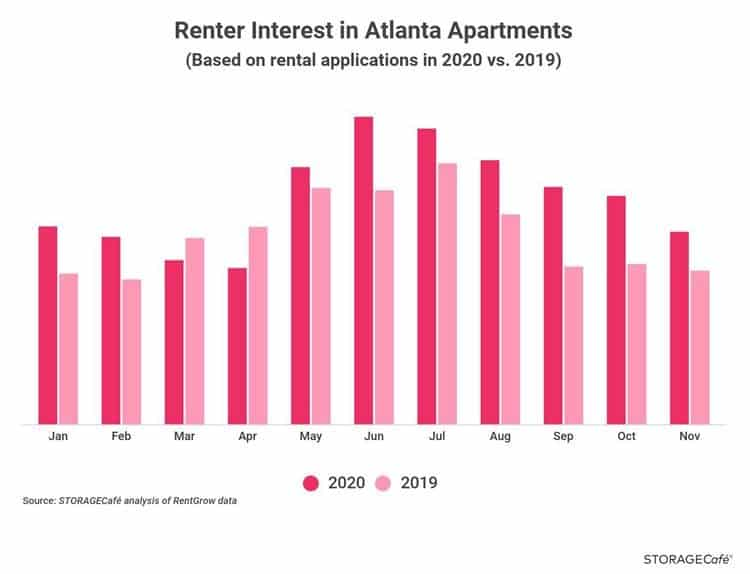 Chart of Atlanta Renter Interest in Atlanta Apartments