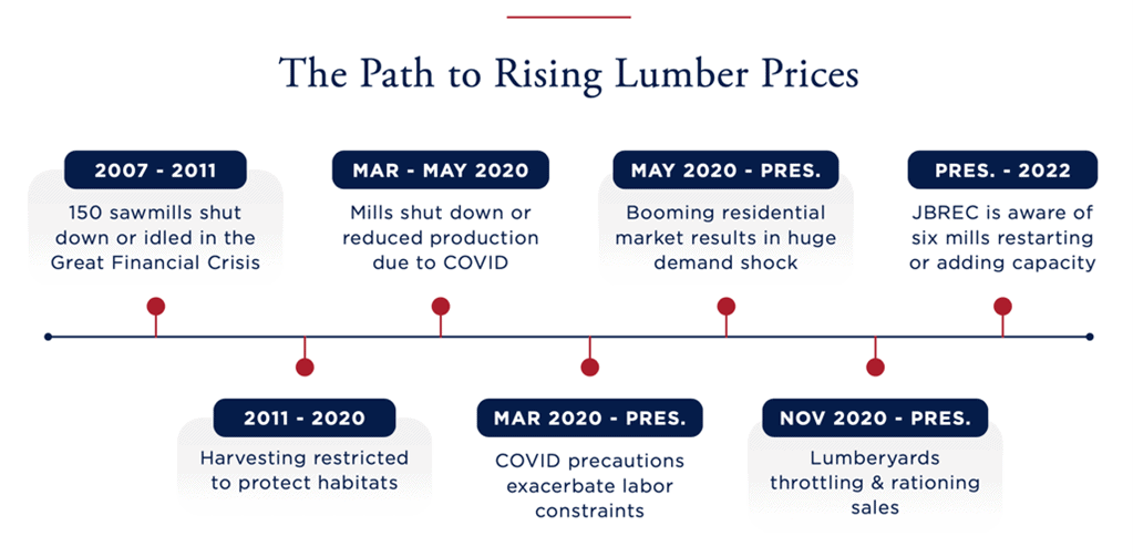 Rising Costs of Lumber