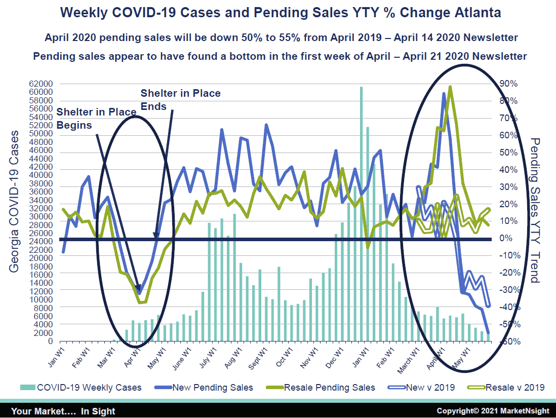 home inventory Atlanta Weekly COVID-19 Cases and Pending Sales YTY % Change