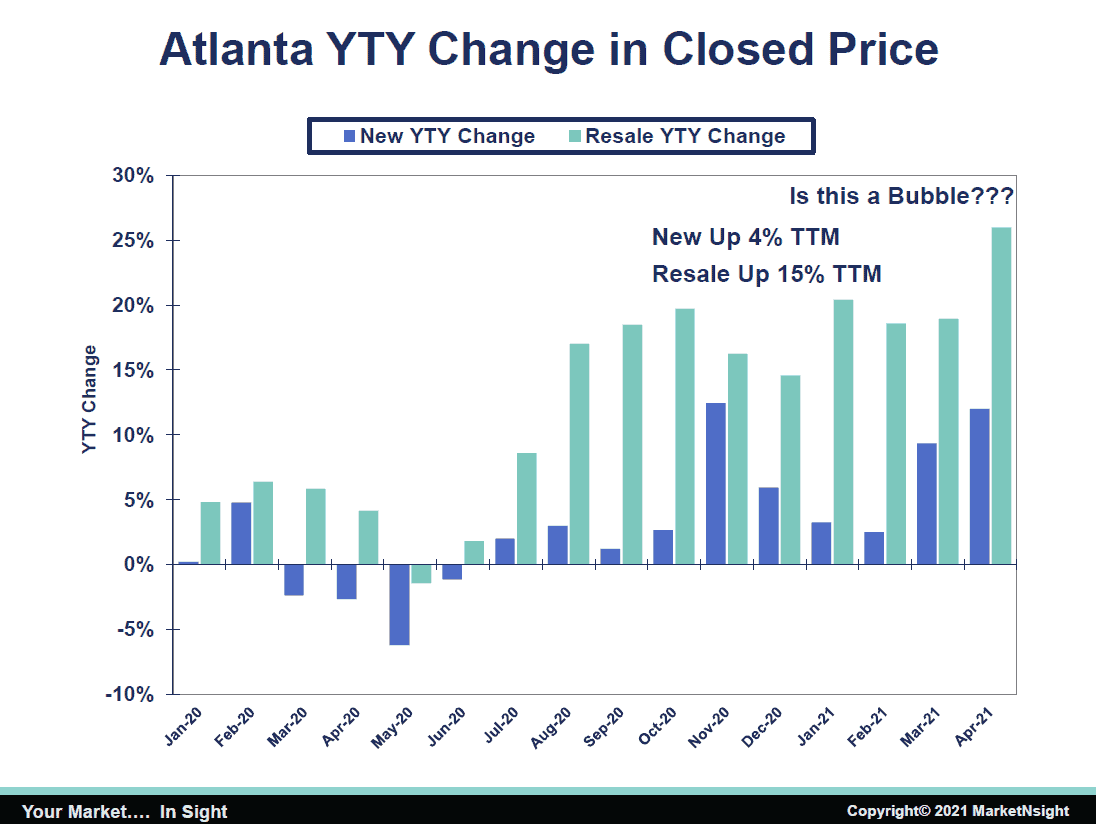 home inventory Atlanta YTY Change in Closed Price