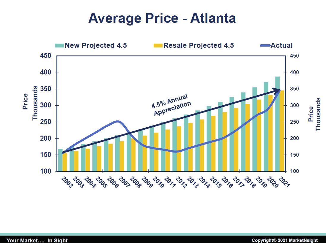 home inventory Average Price Anual Appreciation - Atl