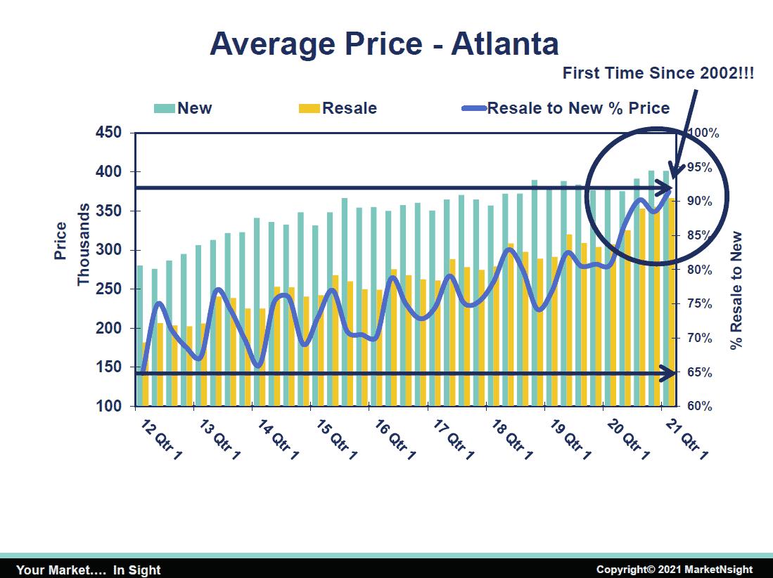 home inventory Average Price New vs. Resale - Atl