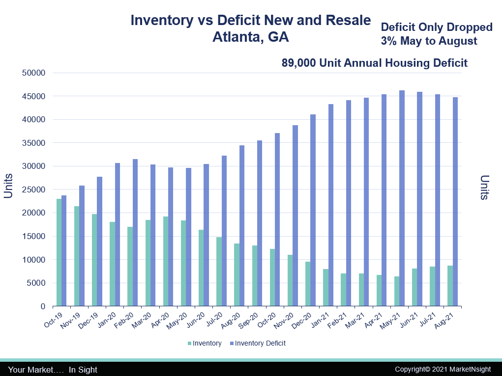 Inventory versus deficit new and resale for Atlanta GA chart from MarketNsight
