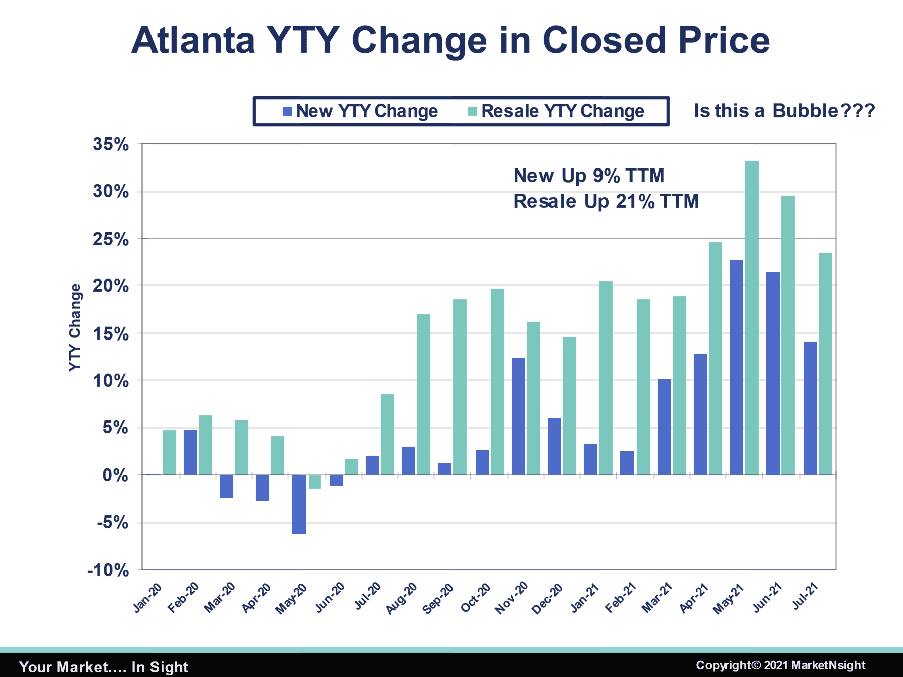 MarketNsight chart showing Atlanta YTY change in closed price