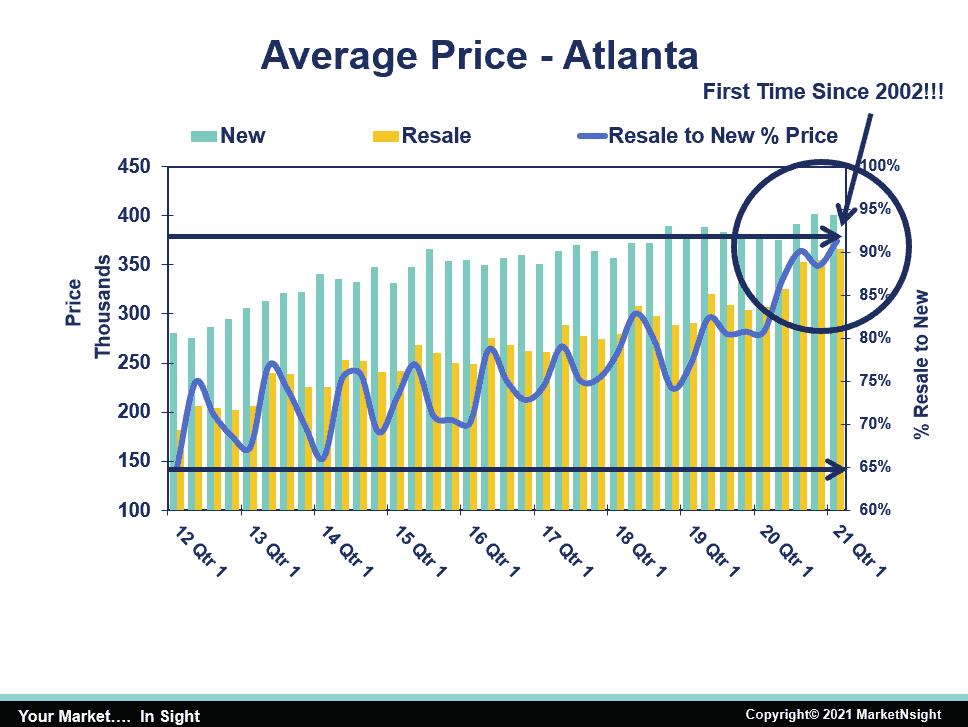 MarketNsight chart of Average Home Price in Atlanta
