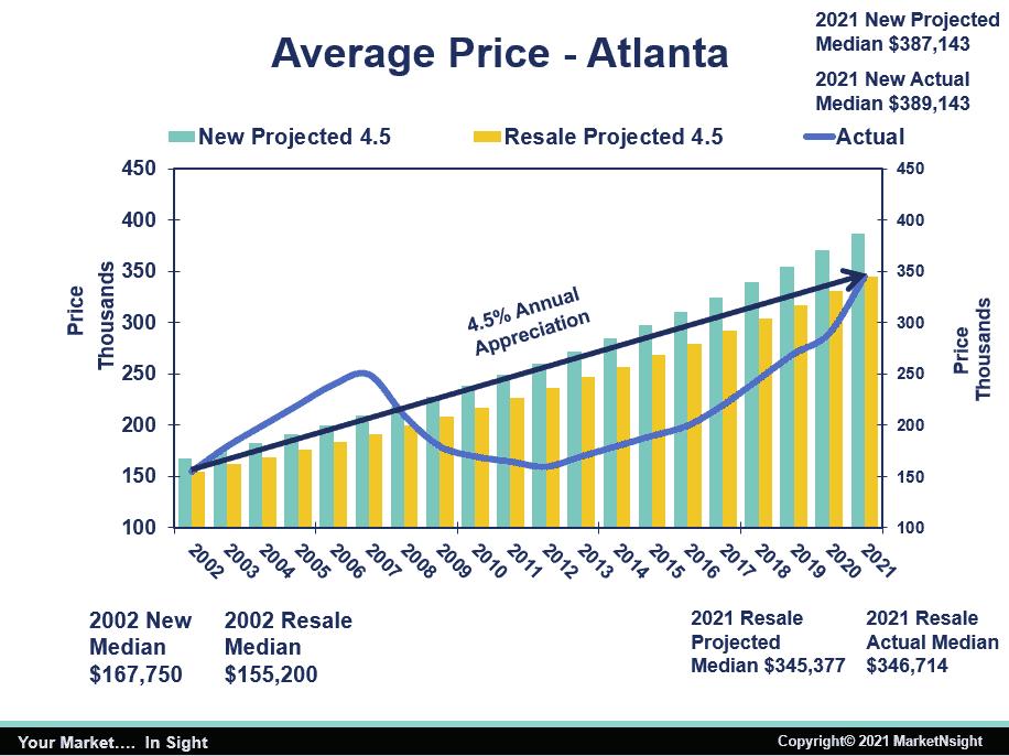 Average Home Price in Atlanta new versus resale MarketNsight chart