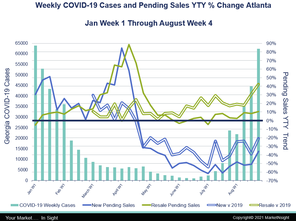Weekly covid-19 cases and pending sales YTY% MarketNsight chart